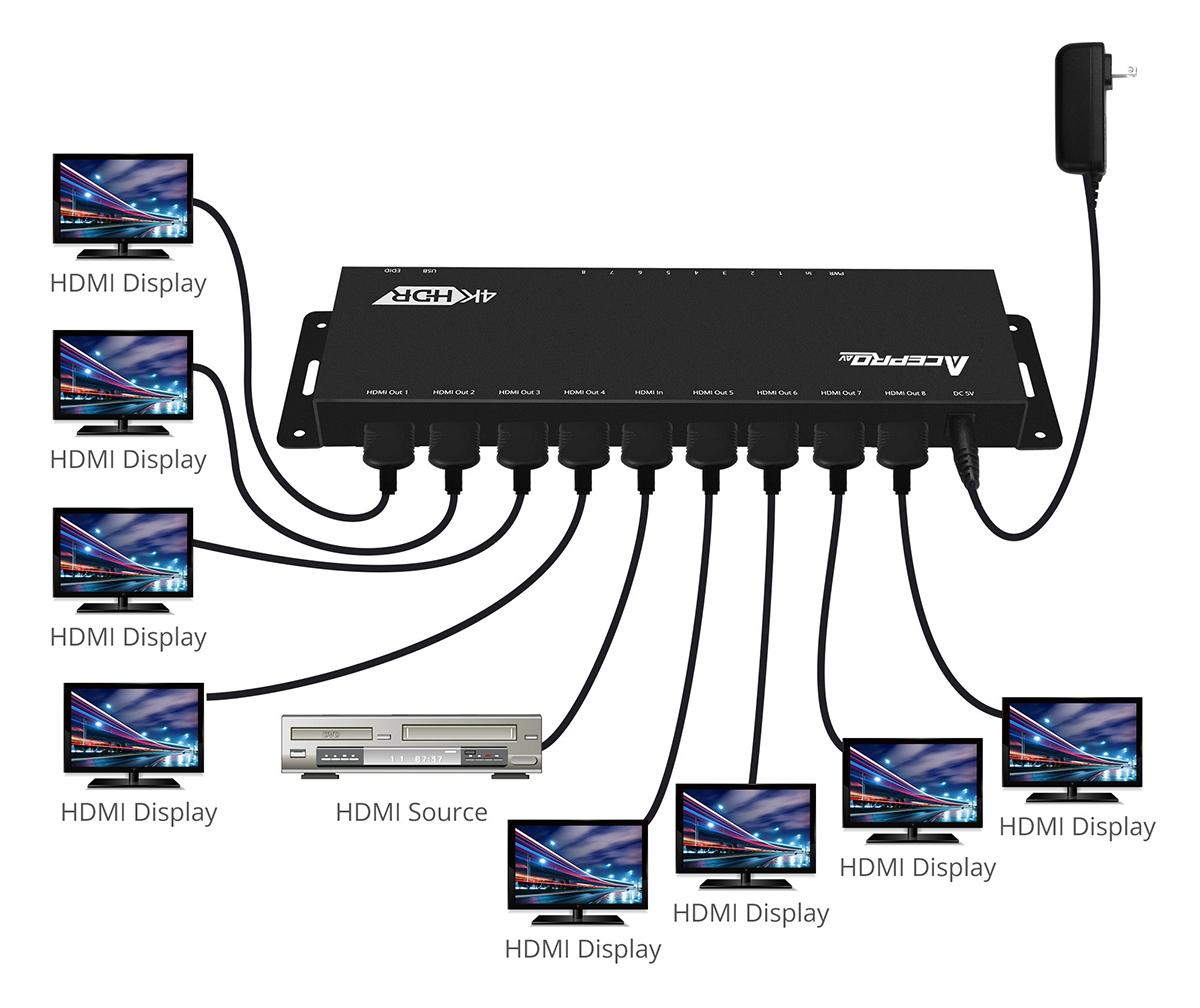 Split your HDMI signal - Select a right HDMI splitter AceProAV