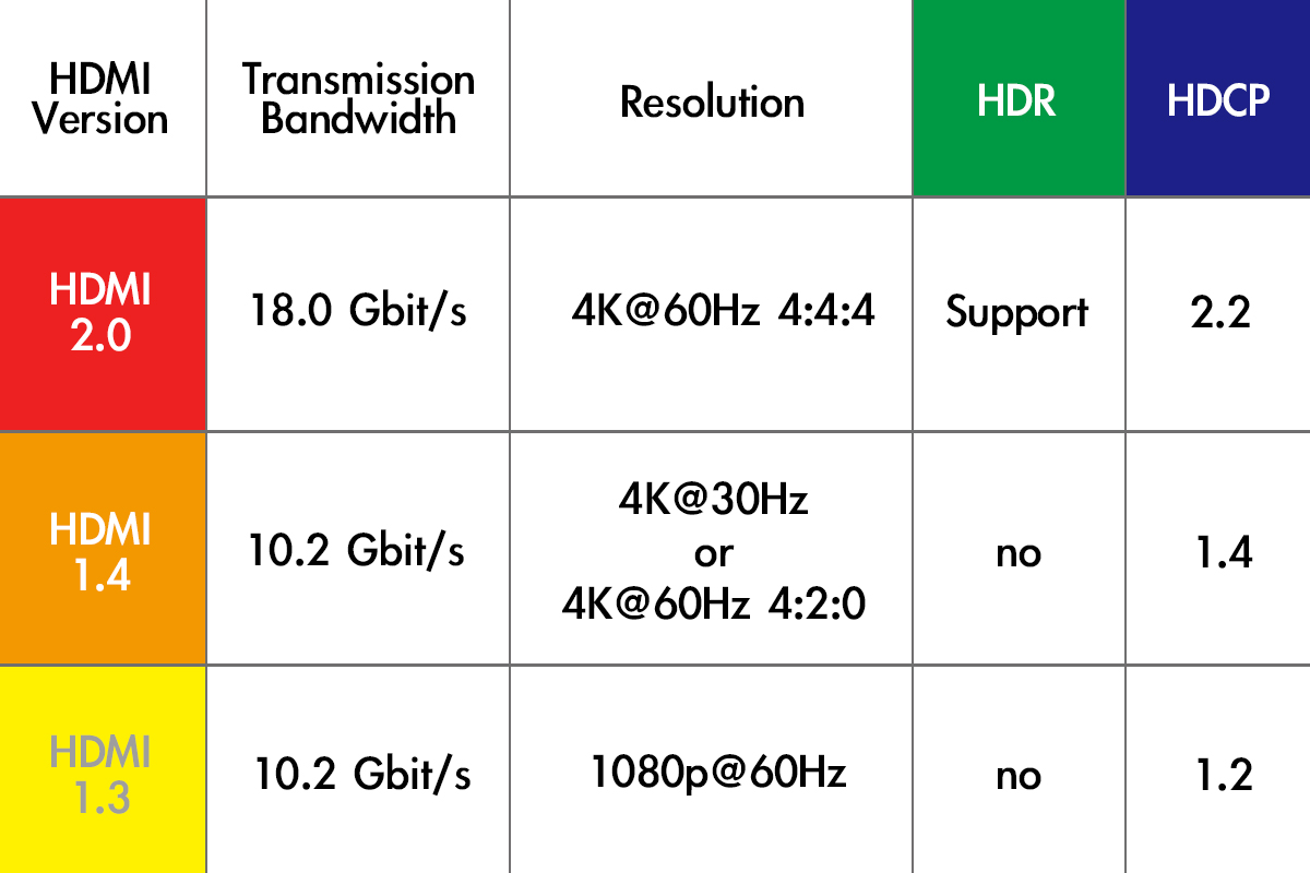 is displayport 1.2 better than hdmi 2.0