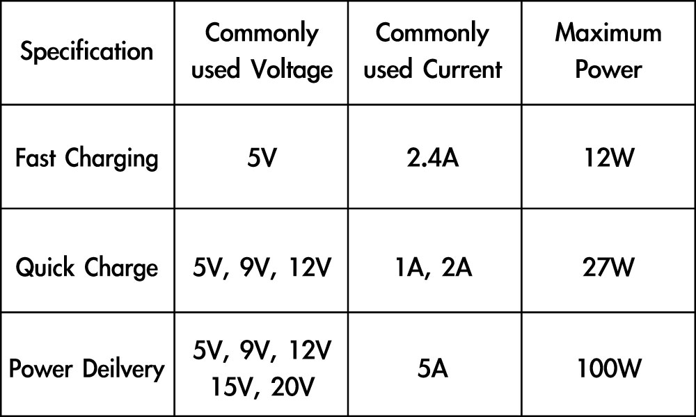 AVLT-POWER Charge table